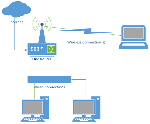 Extending Your Network With A Wireless Access Point - Ask Leo!