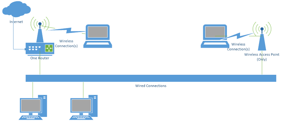extending your network with a wireless access point ask leo!wireless access point, and not another router network extended with a wap