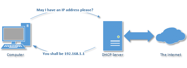 Conceptual DHCP