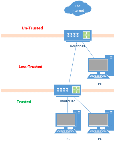 Two Router network isolation