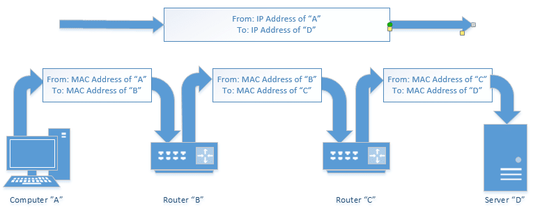 Can a MAC address be traced? - Ask Leo!