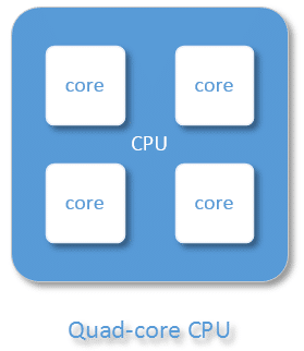 Quad-core CPU