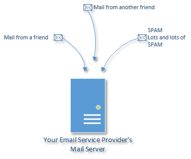 Mail Flowing To Server