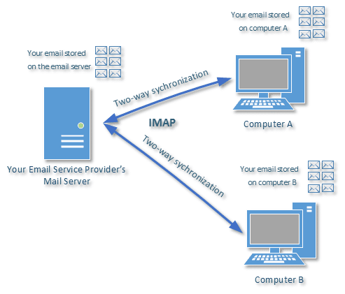 Multiple computer email access using IMAP