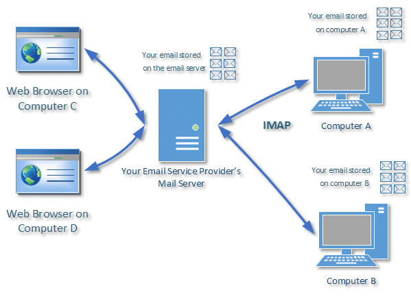 Multiple Computer email access with IMAP and WEB