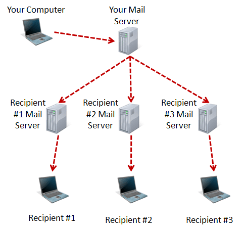 The path of email