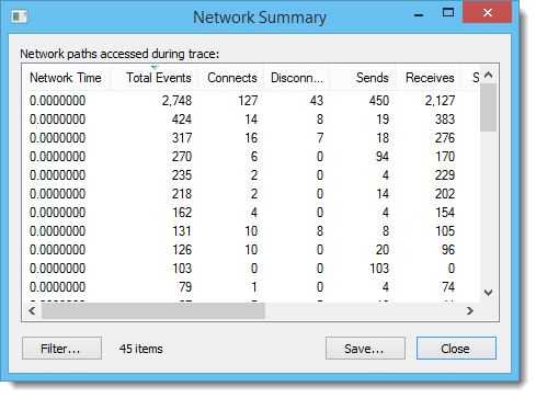 Process Monitor Network Summary