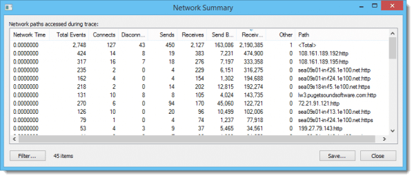 Process Monitor Network Summary - Sorted By Receive