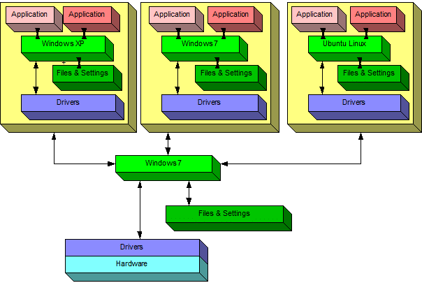 Windows With Multiple Virtual Machine: A Conceptual Diagram
