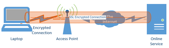 Double Encrypted Connection