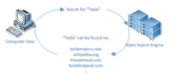 Searching for Tesla