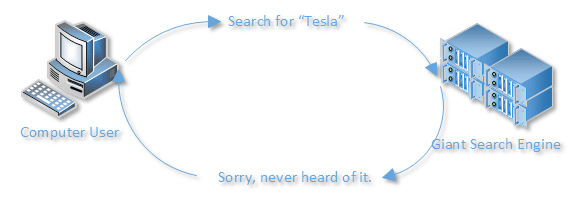 Searching for Tesla - Fail