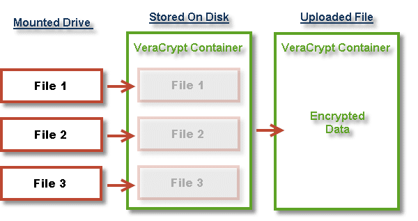 VeraCrypt Storage Model