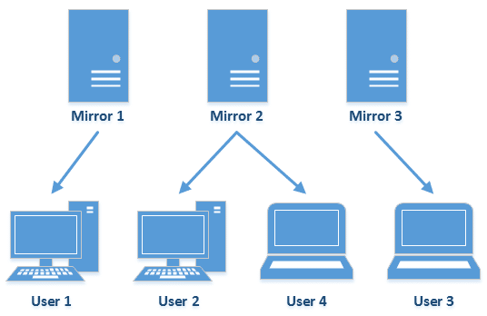 Traditional File Download, Using Multiple Mirrors