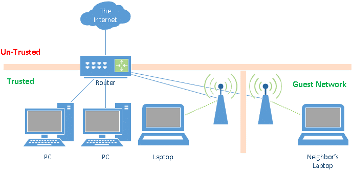 Using a Guest Network