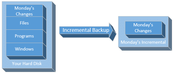 Monday's Incremental Backup