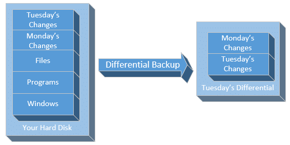Tuesday Differential Backup