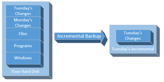 Tuesday's Incremental Backup