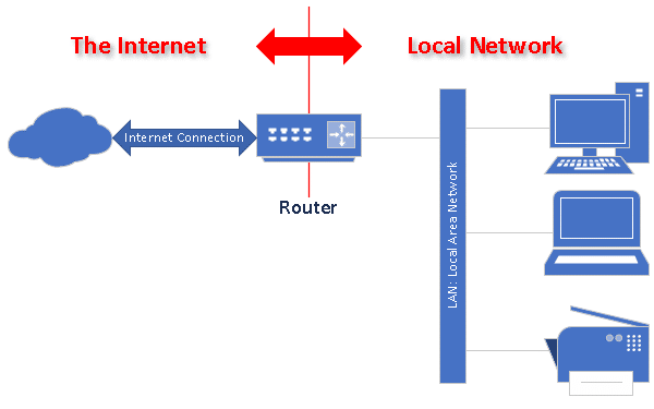 A Router's Role