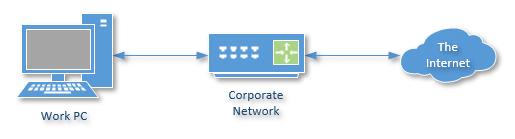 Corporate Network Internet Access