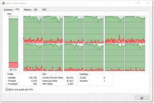 Process Explorer Maxed CPU