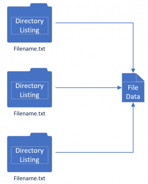 Multiple Directory Listings Pointing to the Same File