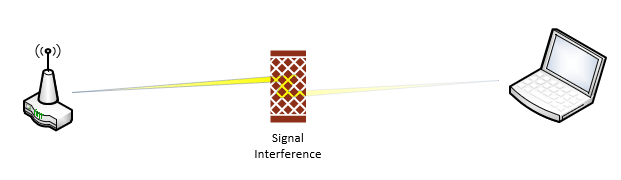 Something's getting in the way of the signal