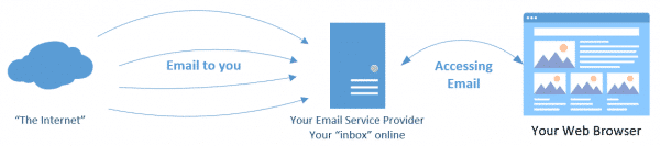Accessing Email via the Web.