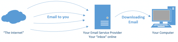 Downloading Email