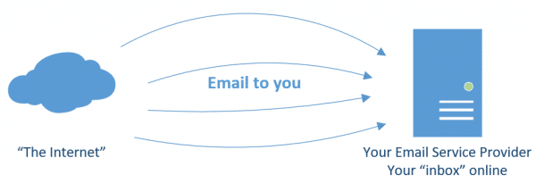 Email to you